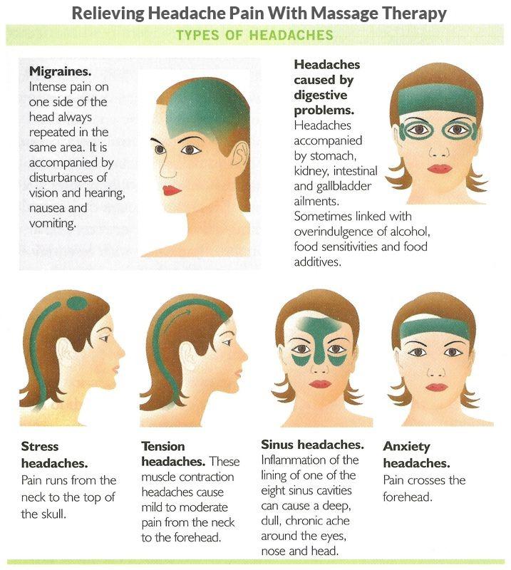Migraine Headache Treatment Massage Therapy Tampa Florida